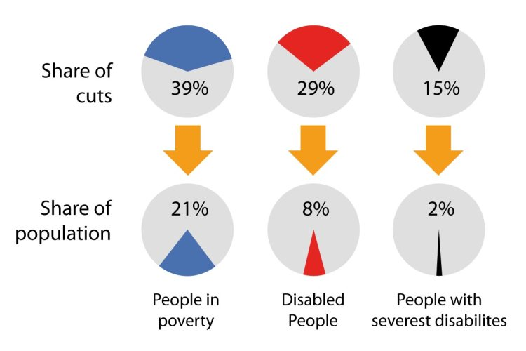 government-and-the-cuts-welfare-reform